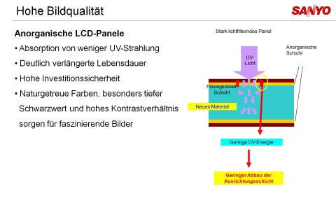 ANORGANISCHE_LCD_PANELE.jpg